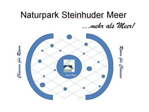 Grafische Elemente und Text, in der Mitte ist ein großer, blauer Punkt mit dem Logo des Naturparks Steinhuder Meer.